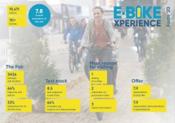 image key figures e-bike Xperience 2020 NL
